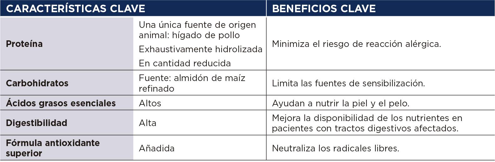 Hills prescription diet hypoallergenic treats  beneficios clave