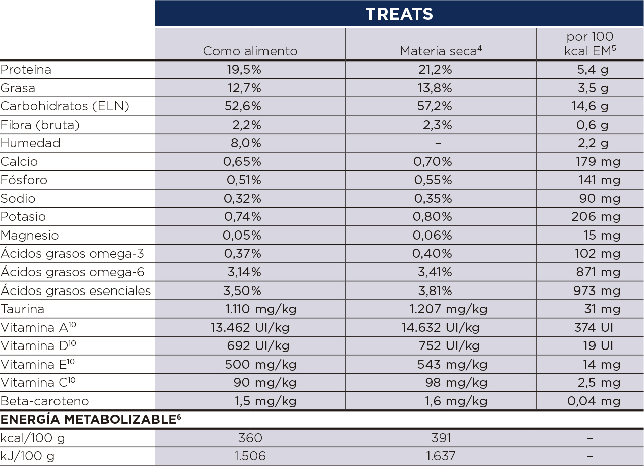 Hills Prescription diet Canine hypoallergenic treats componentes analiticos