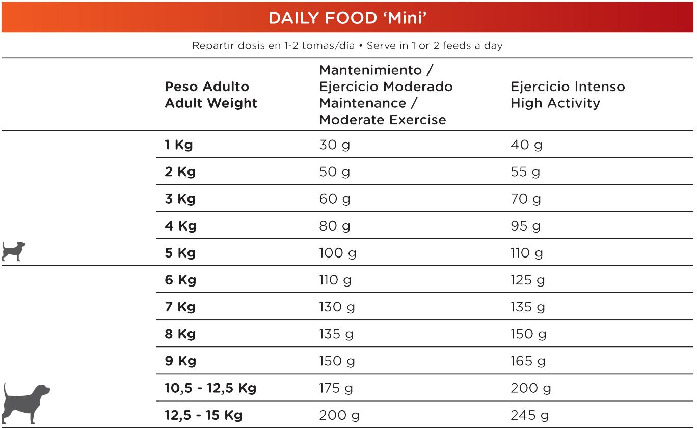 Pienso_Natura_Diet_Daily_Food_Mini_Racion_diaria