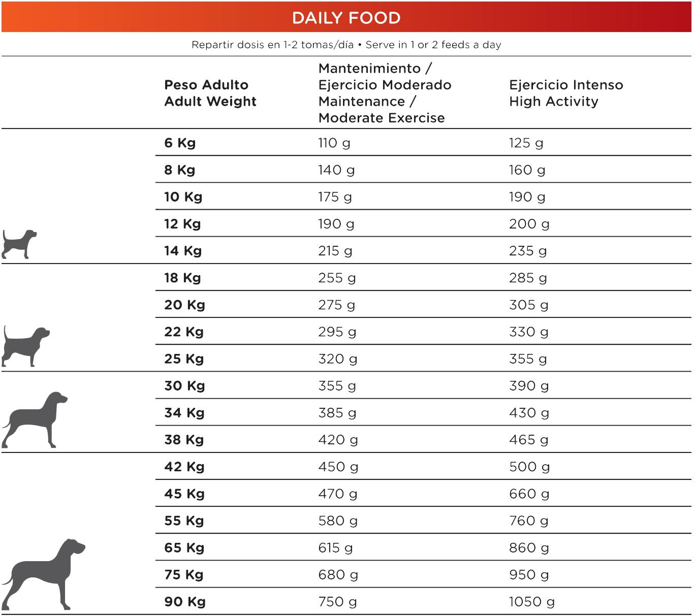 Pienso_Natura_Diet_Daily_Food_Racion_diaria