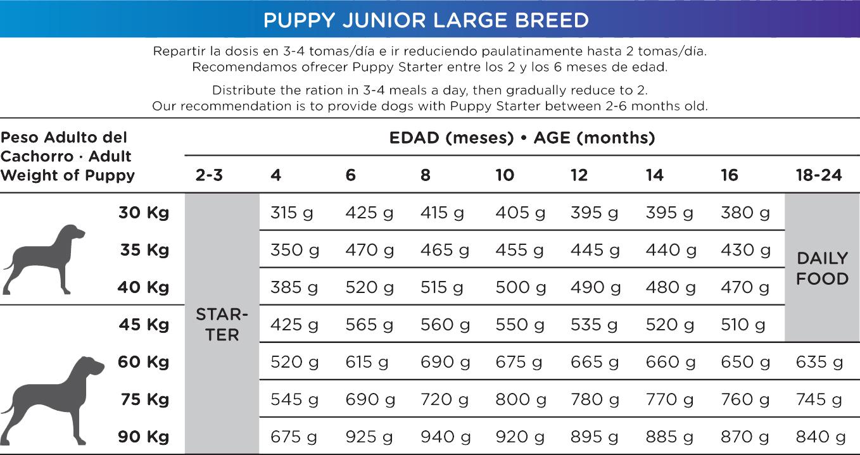 Pienso_Natura_Puppy_Junior_Large_Breed