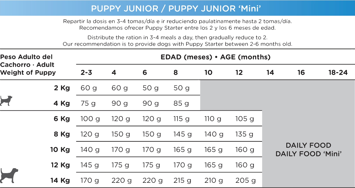 Pienso_Natura_Puppy_Junior_Mini