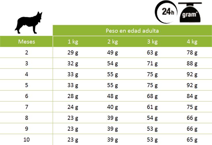 Tabla consumo Royal Canin X-Small Junior